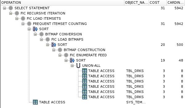 Exekuční plán pro dbms_frequent_itemset.fi_transactional