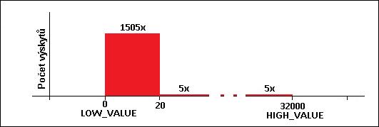 Distribuce dat v jedniném sloupci ID