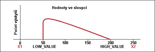 Hodnoty mimo LOW a HIGH histogramu