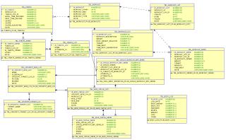 Datová vrstva - WORKOUT LOG APEX